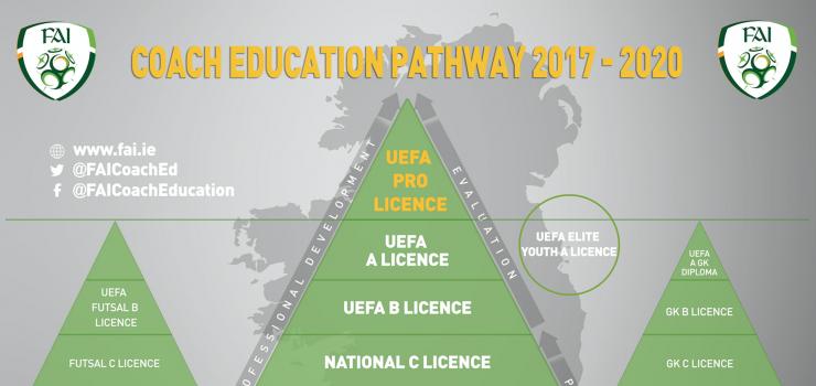 Coach Education Pathway